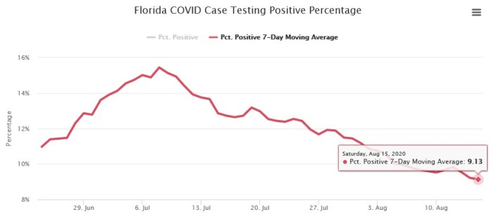Florida COVID Positivity Rate Continues to Fall