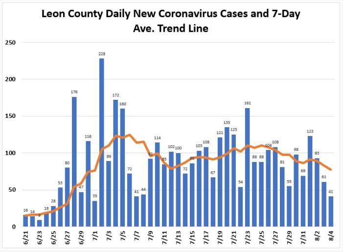 Growth in New Leon COVID Cases Flatten, Positivity Rate Still Above 5%