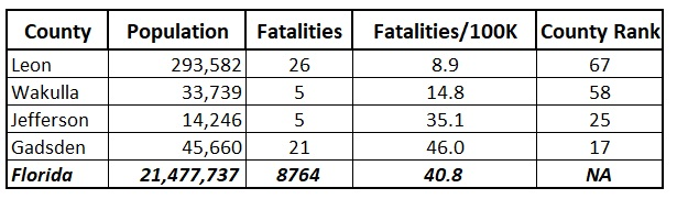 Leon County Has Lowest COVID Fatality Rate in Florida