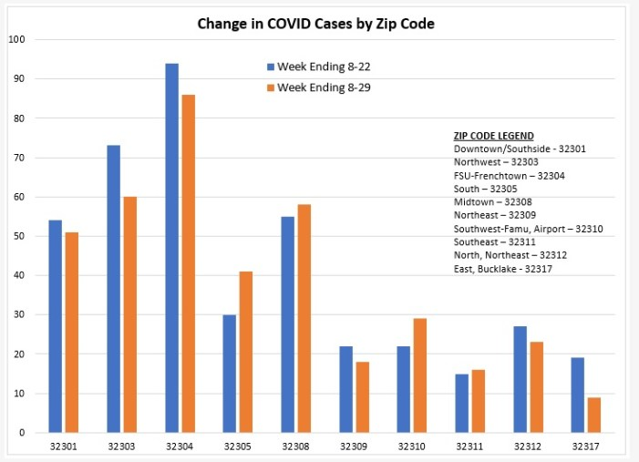 COVID Growth, Concentration by Leon County Zip Code