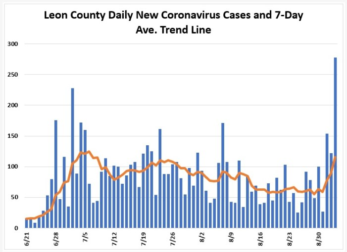 As COVID Cases Increase in 32304, Leon County Positivity Rate Spikes to Over 9%