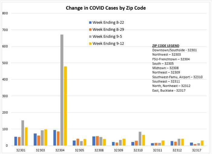 COVID Zip Code Report for Week Ending September 12