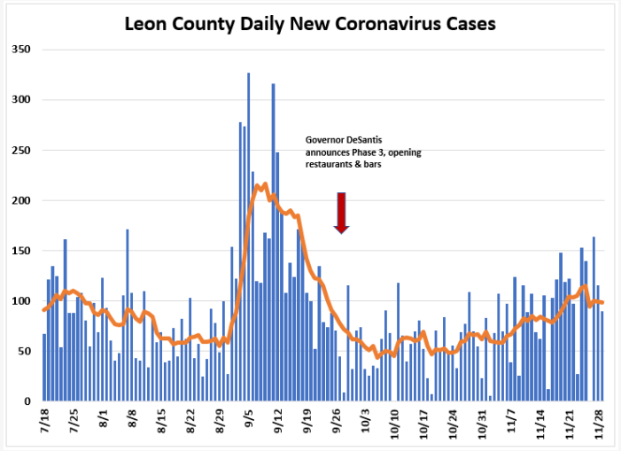 Weekly Report Ending Nov. 29th: Leon COVID Cases,Hospitalizations Down, Positivity Rate Up