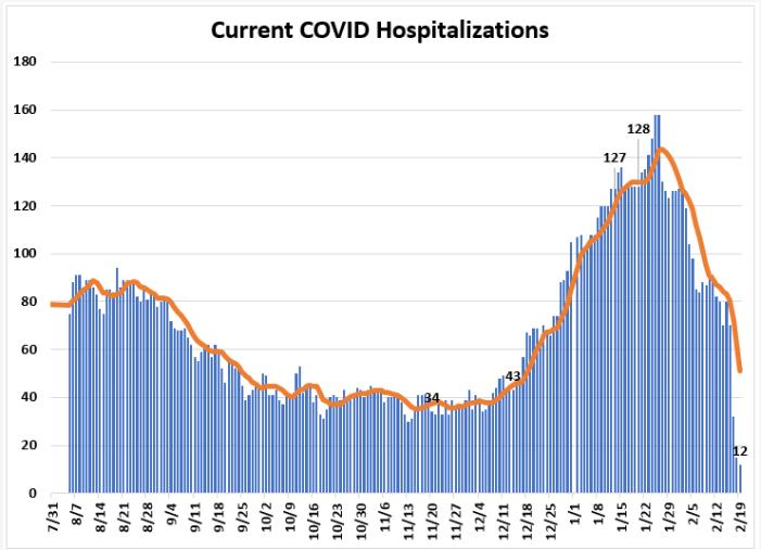 Leon County COVID Hospitalizations Fall to 12