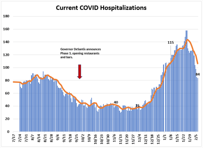 Weekly Report Ending Feb. 7th: Leon COVID Cases, Positivity Rate, & Hospitalizations Down