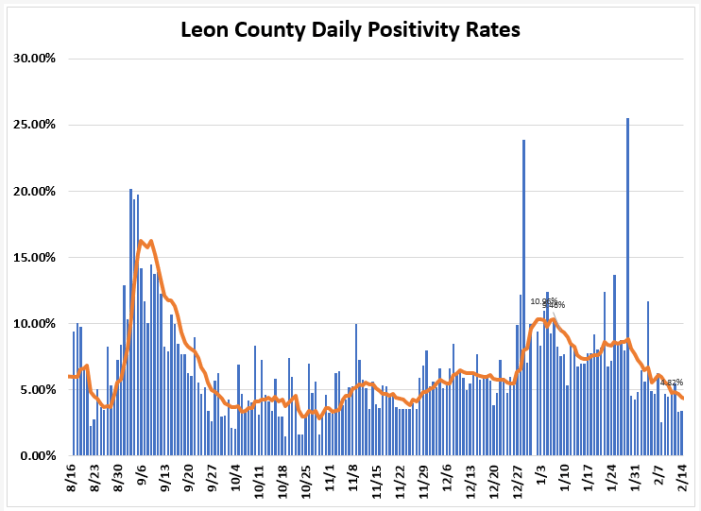 Weekly Report Ending Feb. 14th: Leon COVID Cases, Positivity Rate, & Hospitalizations Down