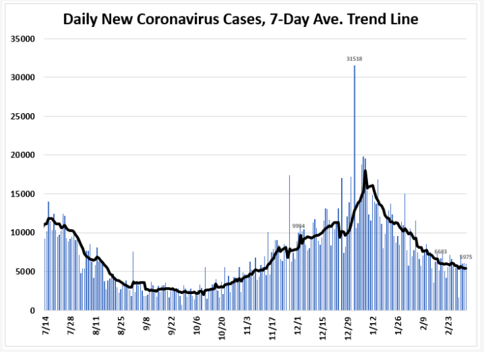 March 7: Tracking Florida COVID-19 Cases, Hospitalizations, and  Fatalities