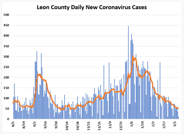 Weekly Report Ending March 7th: Leon COVID Cases, Positivity Rate, and Hospitalizations Down
