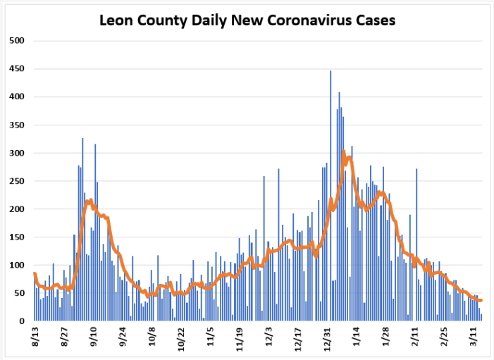 Weekly Report Ending March 14th: Leon COVID Cases, Positivity Rate, and Hospitalizations Down