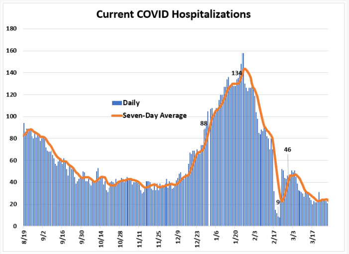 Weekly Report Ending March 28th: Leon COVID Cases Up, Nominal Change in Positivity Rate and Hospitalizations