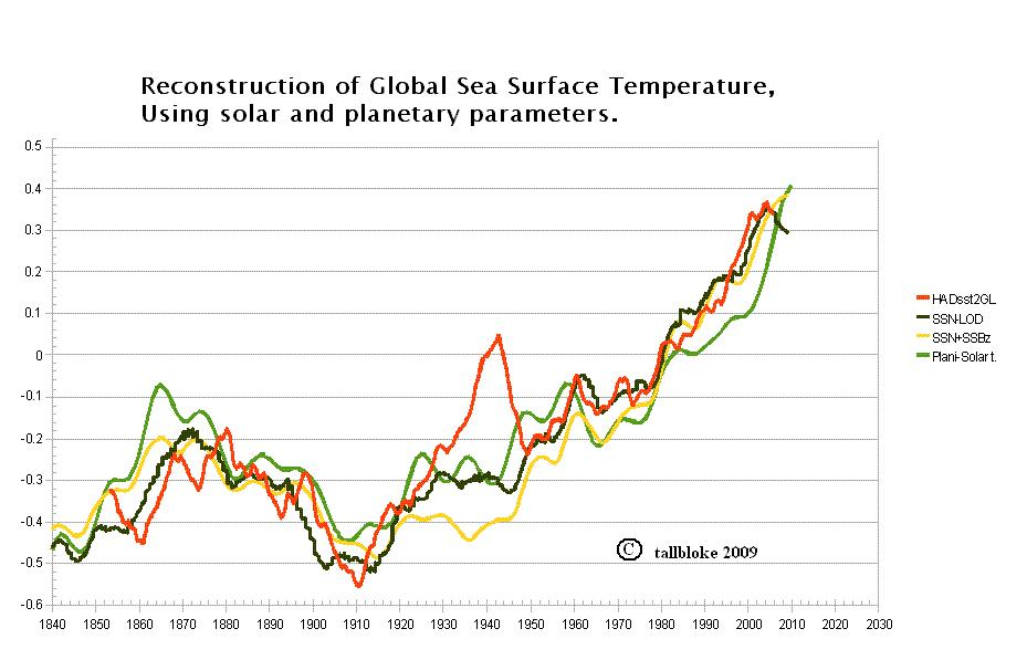 Temperature reconstructed from solar and planetary motion