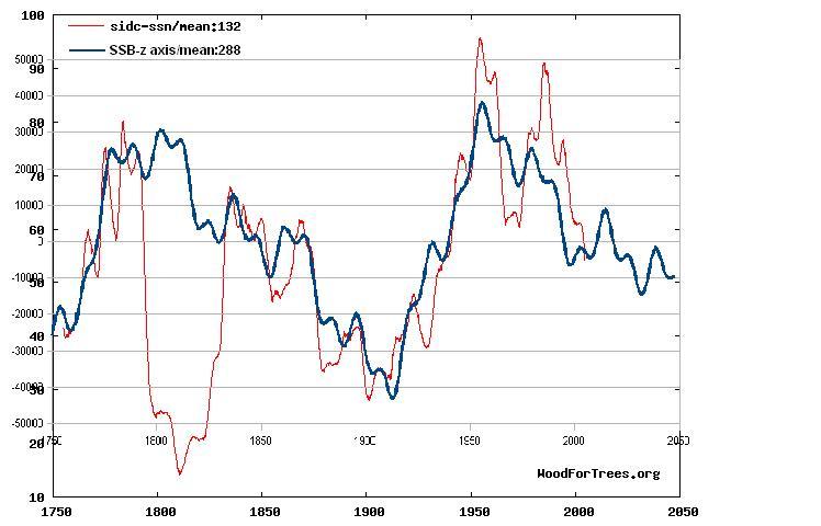 Sunspots graphed against SSBz-solar equator