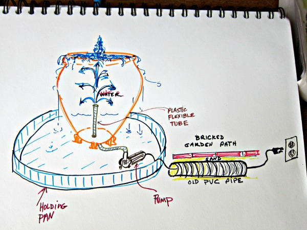 diy garden fountain sketch