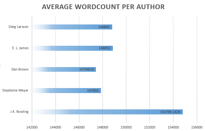 word-counts-per-author