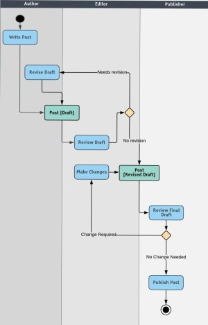 All You Need to Know About UML Diagrams: Types and 5 Examples