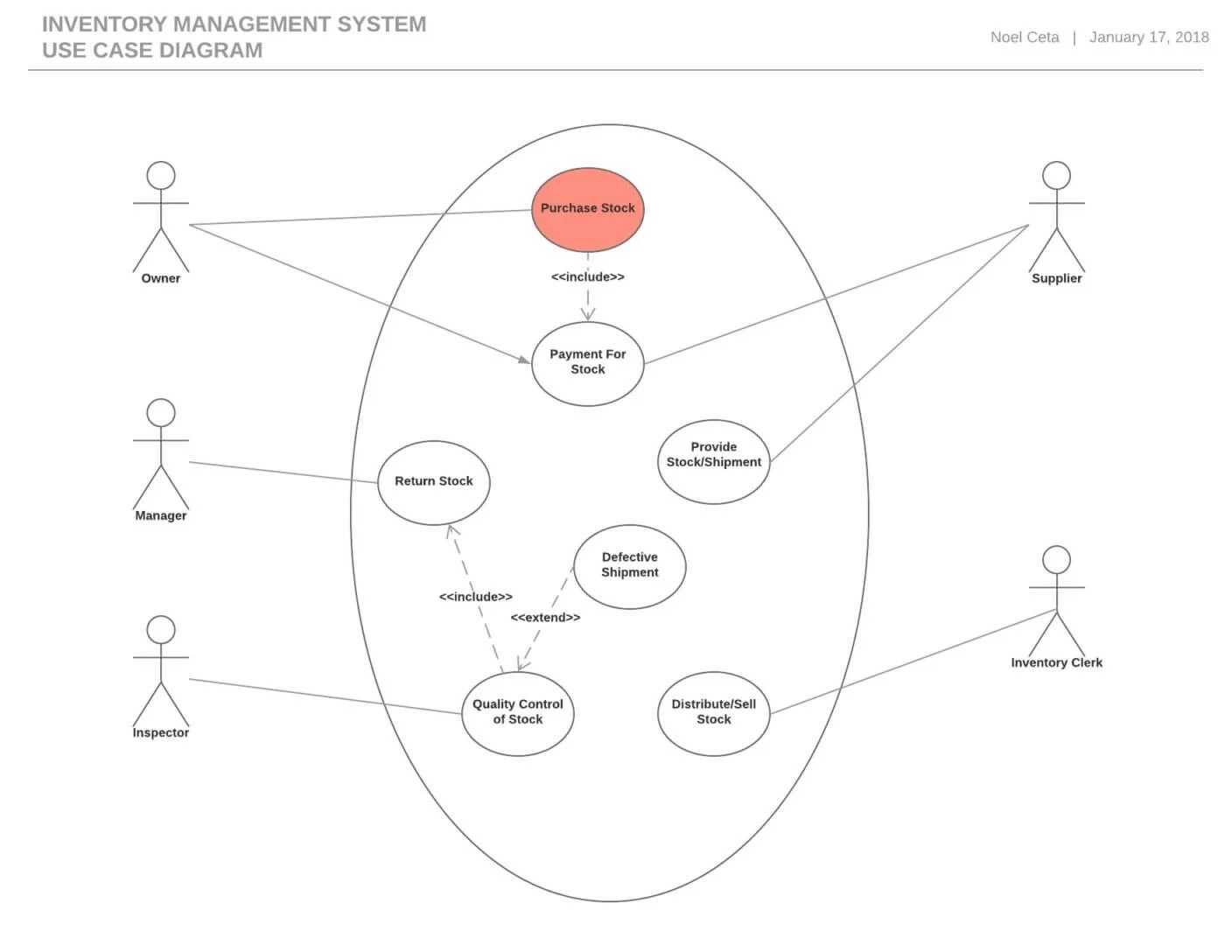 Use Case Diagram For Employee Leave Management System