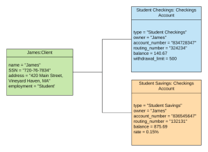 All You Need to Know About UML Diagrams: Types and 5 Examples