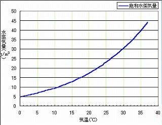 飽和水蒸気曲線グラフ