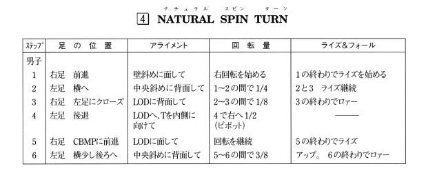 P13 チャート (ワルツのナチュラル・スピン・ターン) 男子 .jpg