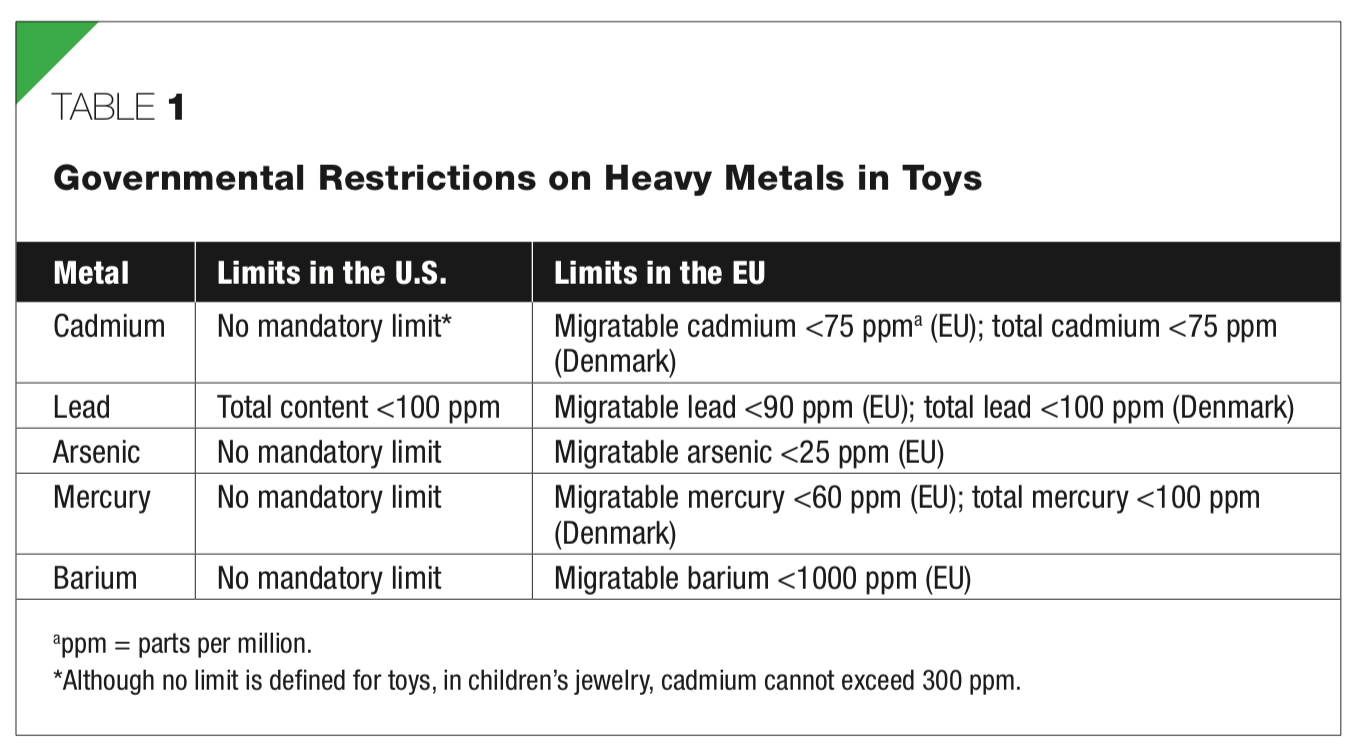 Small Brass Hammer / Nested Multi-Tool (often marketed to women and used by children as a toy): 40,6000 ppm Lead [90 ppm is unsafe for kids.]