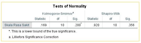 hasil uji normalitas data