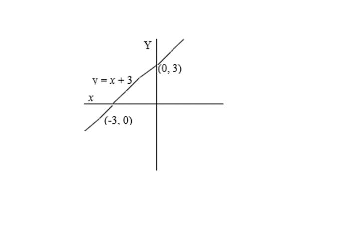 grafik fungsi 1
