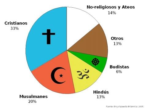 grafo_religiones