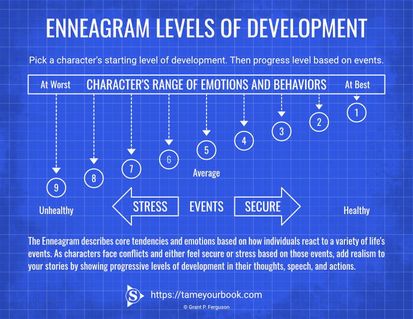 Enneagram Levels of Development