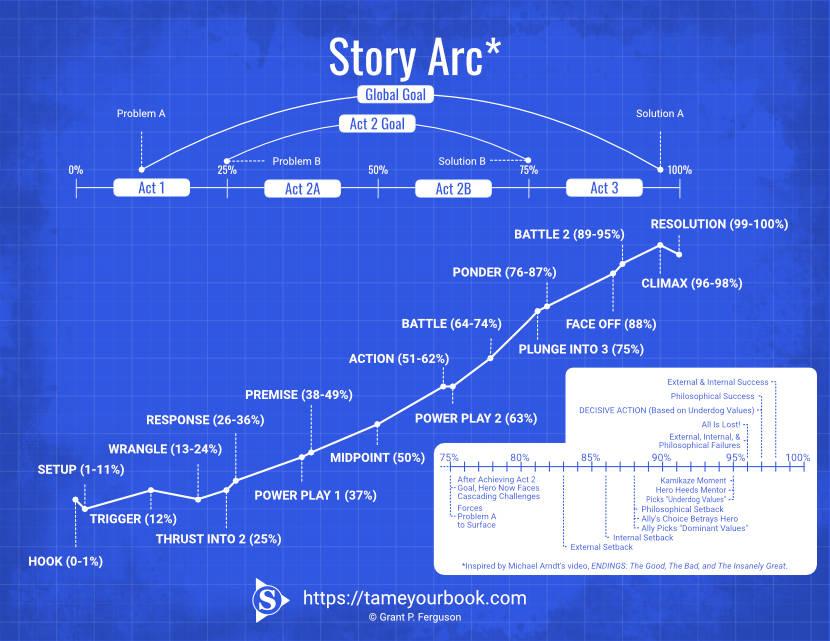 Story Arc 3.0