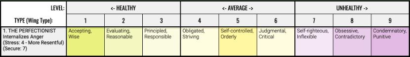 The Perfectionist - Range of Traits