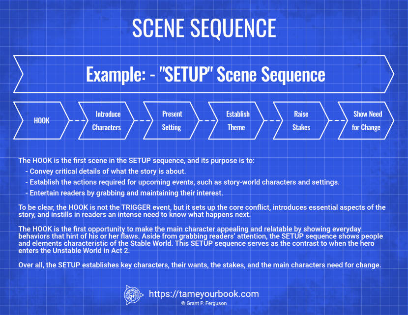 Scene Sequence