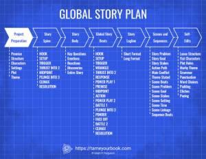Global Story Plan