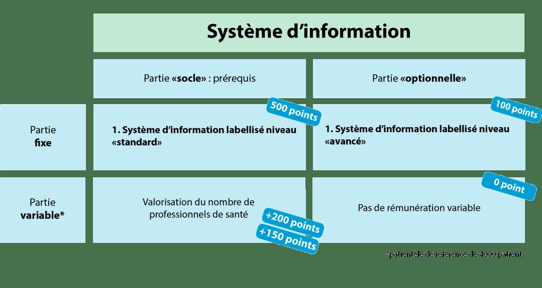 Tableau système d'information