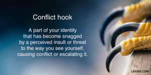 Conflict hook: A part of your identity that has become snagged by a perceived insult or threat to the way you see yourself, causing conflict or escalating it.