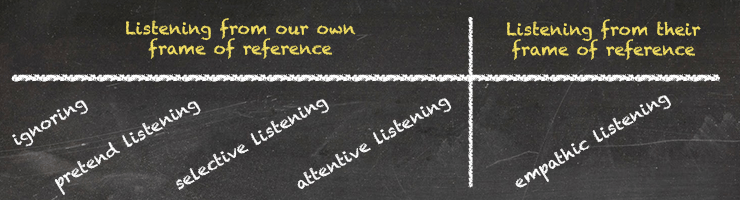 The 5 types of listening