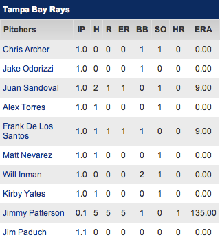 Rays 2/24/13 pitching line (Courtesy of CBS Sports)