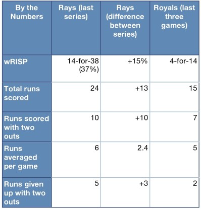 Rays and Royals by the numbers. Note: That should read +