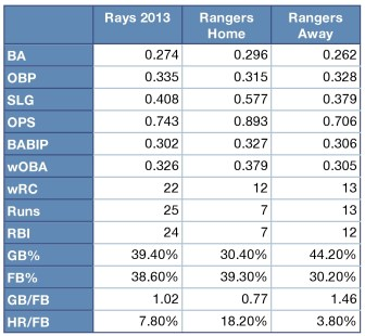Rays and Rangers offensive numbers.
