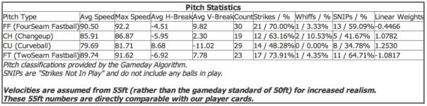 (Courtesy of Brooks Baseball)