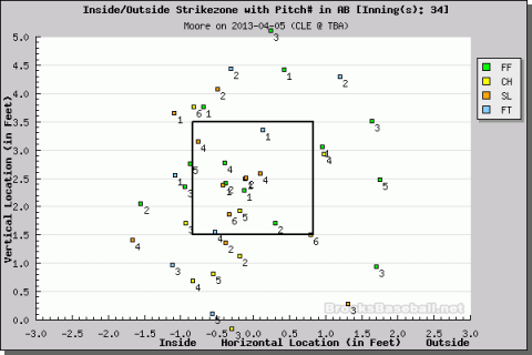 Moore's pitch F/X in the third and fourth innings. (Courtesy of Brooks Baseball)