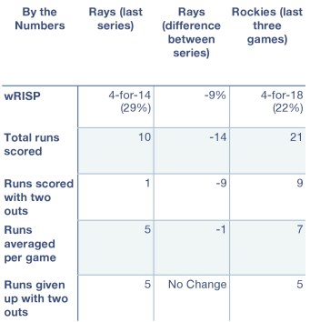 Rays and Rockies by the numbers