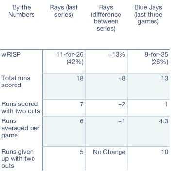 Rays and Blue Jays by the numbers