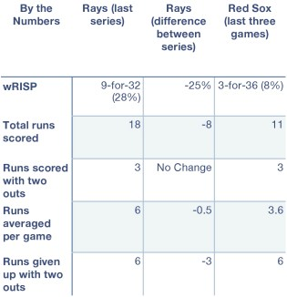 Rays and Red Sox by the numbers