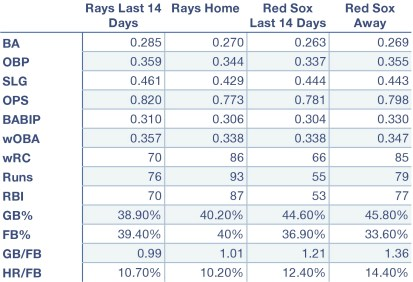 Rays and Red Sox offensive production at home, away, and over the last 10 days