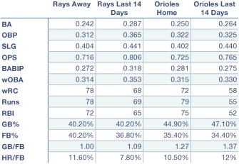 Rays and Orioles offensive production at home, away, and over the last 14 days