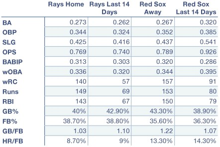 Rays and Red Sox at home, away, and over the last 14 days