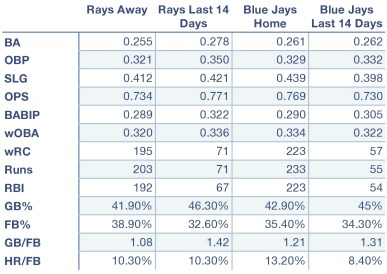 Rays and Blue Jays offensive production at home, away, and over the last 14 days.