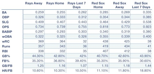 Rays and Red Sox offensive production at home, away, and over the last seven days.