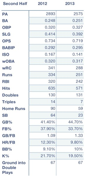 Rays second half offensive production in 2012 and 2013.