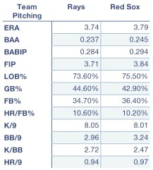 Rays and Red Sox combined pitching numbers.